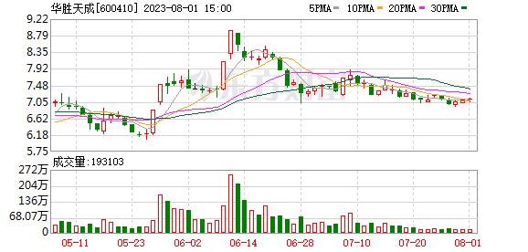 「心悦健康股票」投资收益浮盈1.95亿元 华胜天成中报
