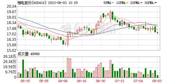 湘电股份 湘电股份(600416)融资融券信息(10-08)