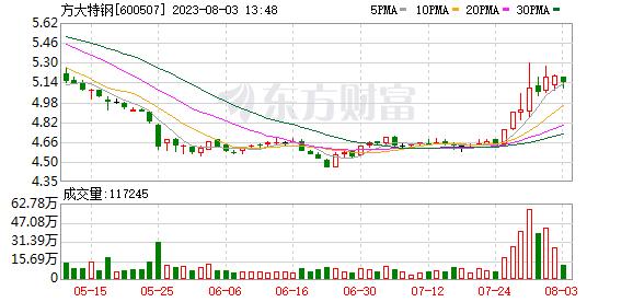 K图 600507_0