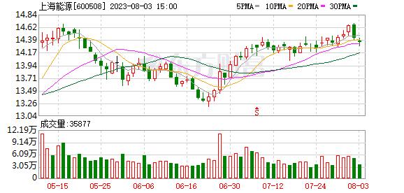 上海能源 上海能源(600508)融资融券信息(10-08)