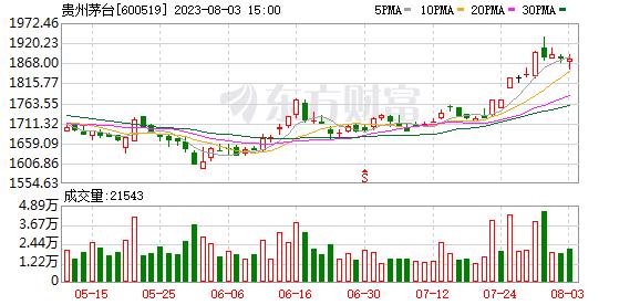 贵州茅台跃升逾千元,总市值位居A股第四,白酒股创7只新高