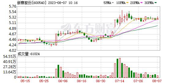 农业股在下午拉高了新股的每日涨停