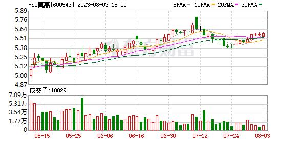 K图 600543_0