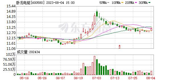 K图 600580_0