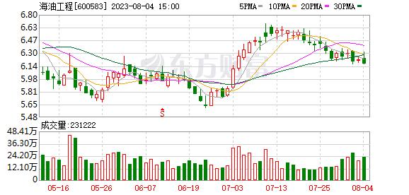 K图 600583_0