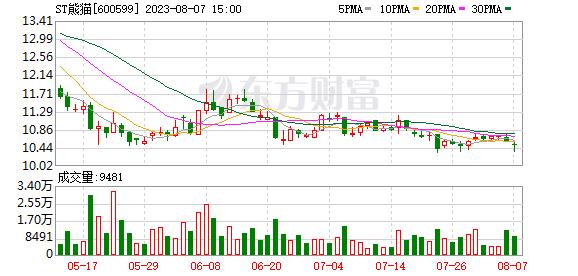 熊猫金控 熊猫金控(600599)融资融券信息(10-18)