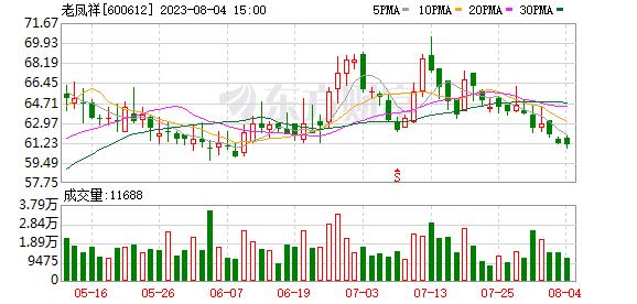 600612 老凤祥(600612)融资融券信息(10-21)
