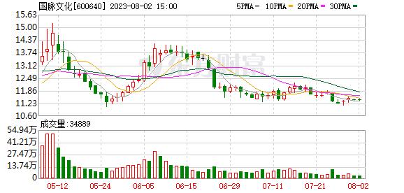号百控股(600640)龙虎榜数据(09-12)