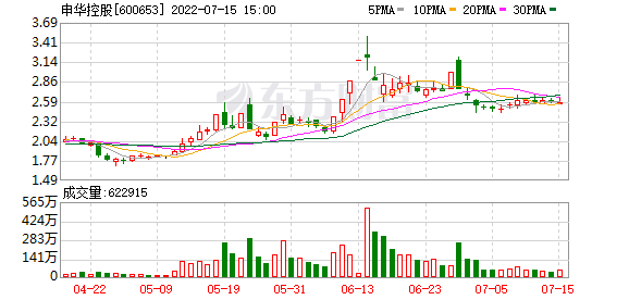 申华控股股票