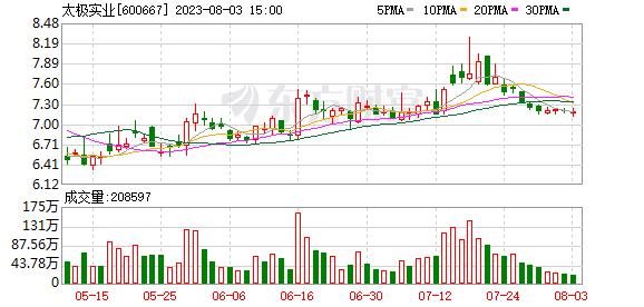 K图 600667_0