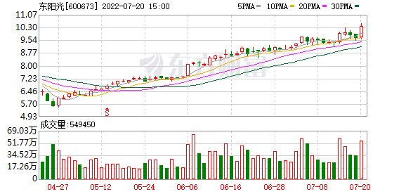 东阳光公司债票面利率确定为7.6%