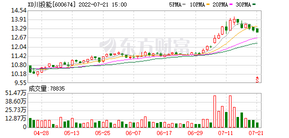 四川川投能源股份有限公司可转债转股结果暨股份变动公告 第1张