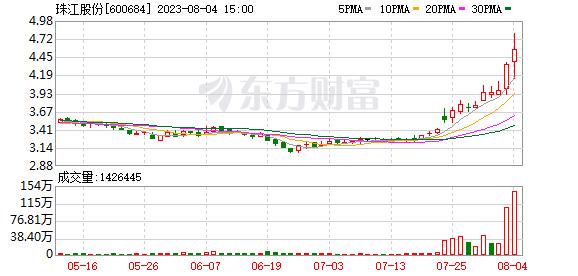 珠江实业:第3季度实现销售金额7.58亿元 同比上升105.18%