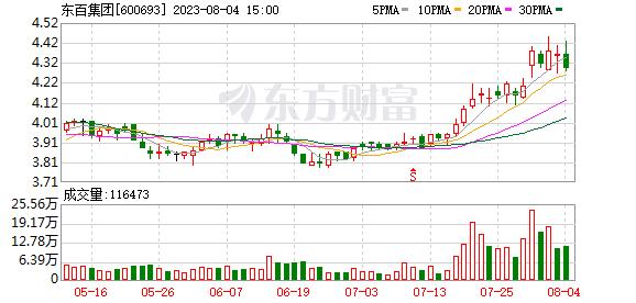 东百集团:控股股东拟发行不超5亿元可交换公司债券