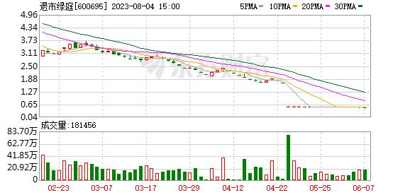 K图 600695_0