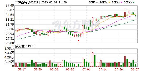 【公司】重庆百货:去年共完成股份回购4300万元