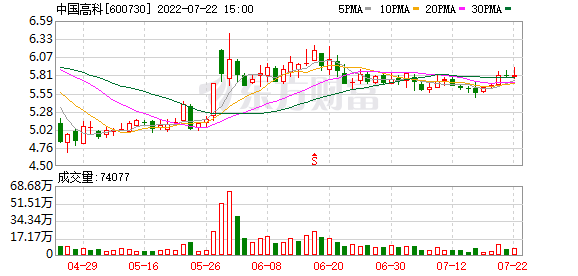 中国高科集团股份有限公司关于收到上海证券交易所问询函的公告