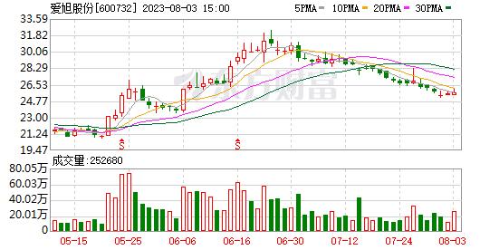 K图 600732_0