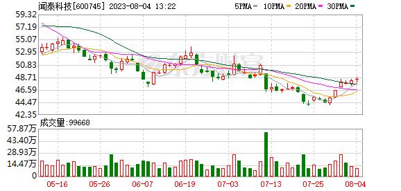 闻泰科技(600745)龙虎榜数据(09-04)