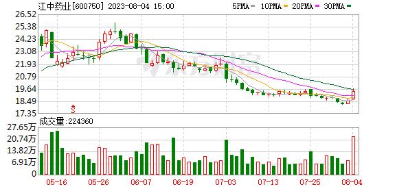 江中药业股票