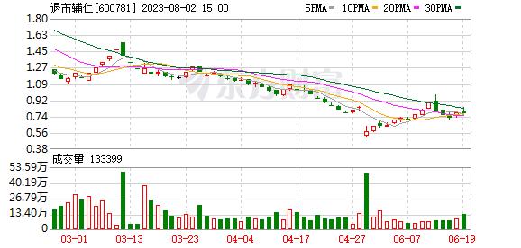 5.17 ST辅仁报收5.17元,连续3日创一年新低