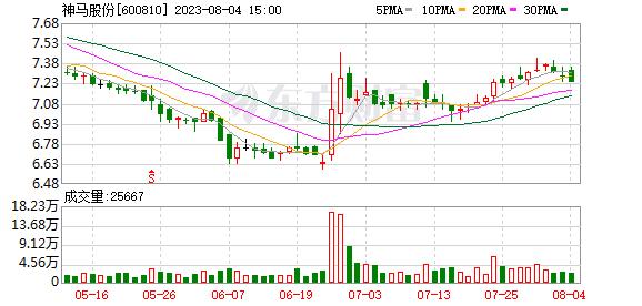 神马股份(600810)龙虎榜数据(10-14)