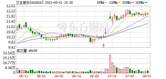 上海机场_兰生股份拟重组购买会展资产 18日停牌