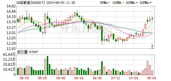 海南股票配资:新零✟售板块走♂♀强