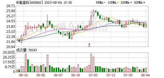 K图 600862_0