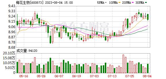 梅花生物 梅花生物(600873)融资融券信息(10-08)