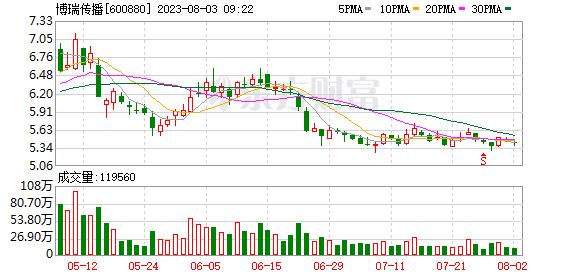 K图 600880_0