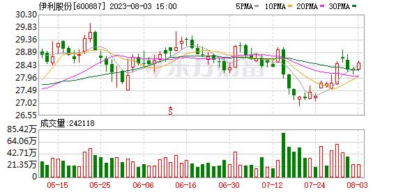 大宗交易:伊利股份成交330.8万元,成交价33.08