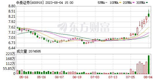 中泰证券(600918)龙虎榜数据(07-23)