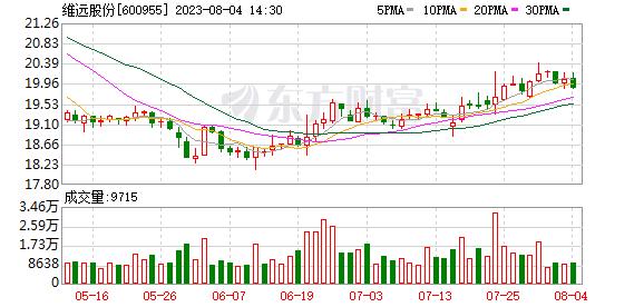 N维远登陆上交所,多主力现身龙虎榜(09-15)