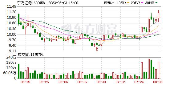 K图 600958_0