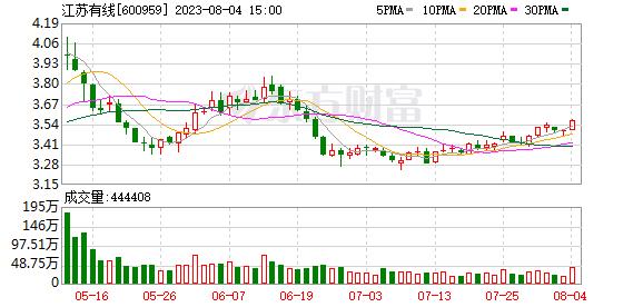 江苏省广电有线信息网络股份有限公司公告(系列)