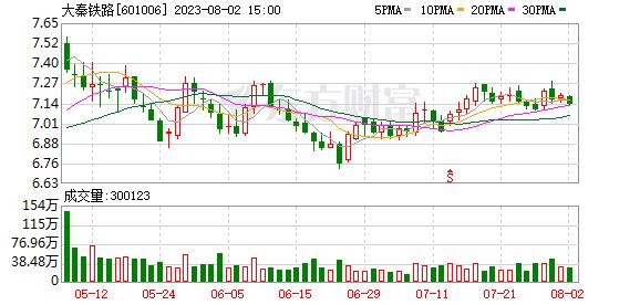 601006大秦铁路 大秦铁路(601006)融资融券信息(10-10)