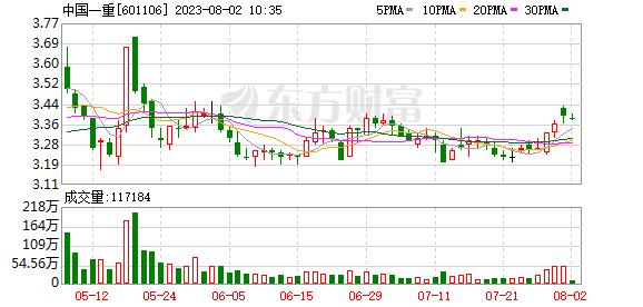 中国东方财富网 中国一重(601106)融资融券信息(10-08)