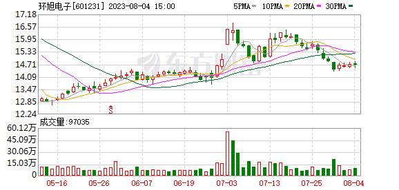 环旭电子:近日出售1400「股票汉堡包模式」万股工商