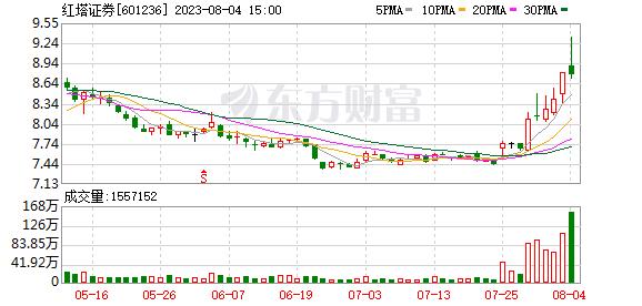 红塔证券(601236)龙虎榜数据(09-02)
