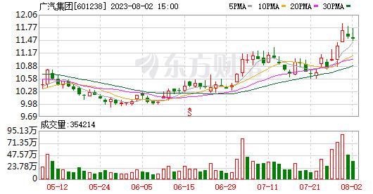 GACIon即将释放1,000公里电池续航时间,GACGroup股票价格上限