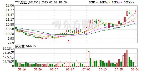 广州汽车集团股份有限公司第五届董事会第25次会议决议公告