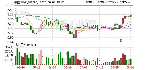 中国中铁解禁前港股频遭减持 称暂无增持或回购计划 第1张