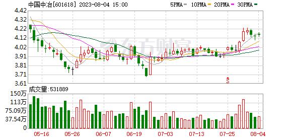 """""""在线股票配资""""中国冶金上半年签约销售额5"""