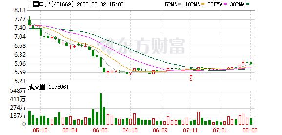 中国电建:成功发行30亿元中期票据 发行利差1.25%