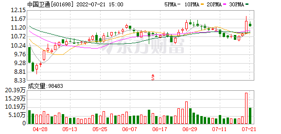 中国卫通(601698)龙虎榜数据(09-04)