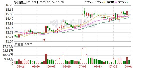 东莞证券北京分公司