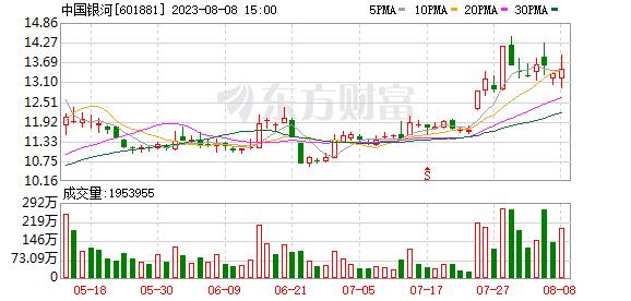 中国银河股票
