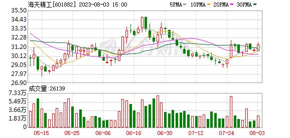 K图 601882_0