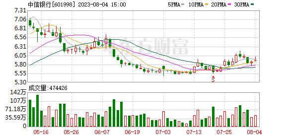中信银行07月26日被沪股通减持303.82万股